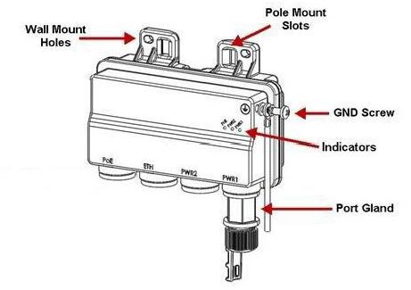 Ceragon FibeAir PoE Injector all outdoor, -48VDC