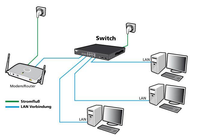 b4863dc2fd5 893 - ALLNET ALL8056A   unmanaged 5 Port Fast Ethernet Switch ...