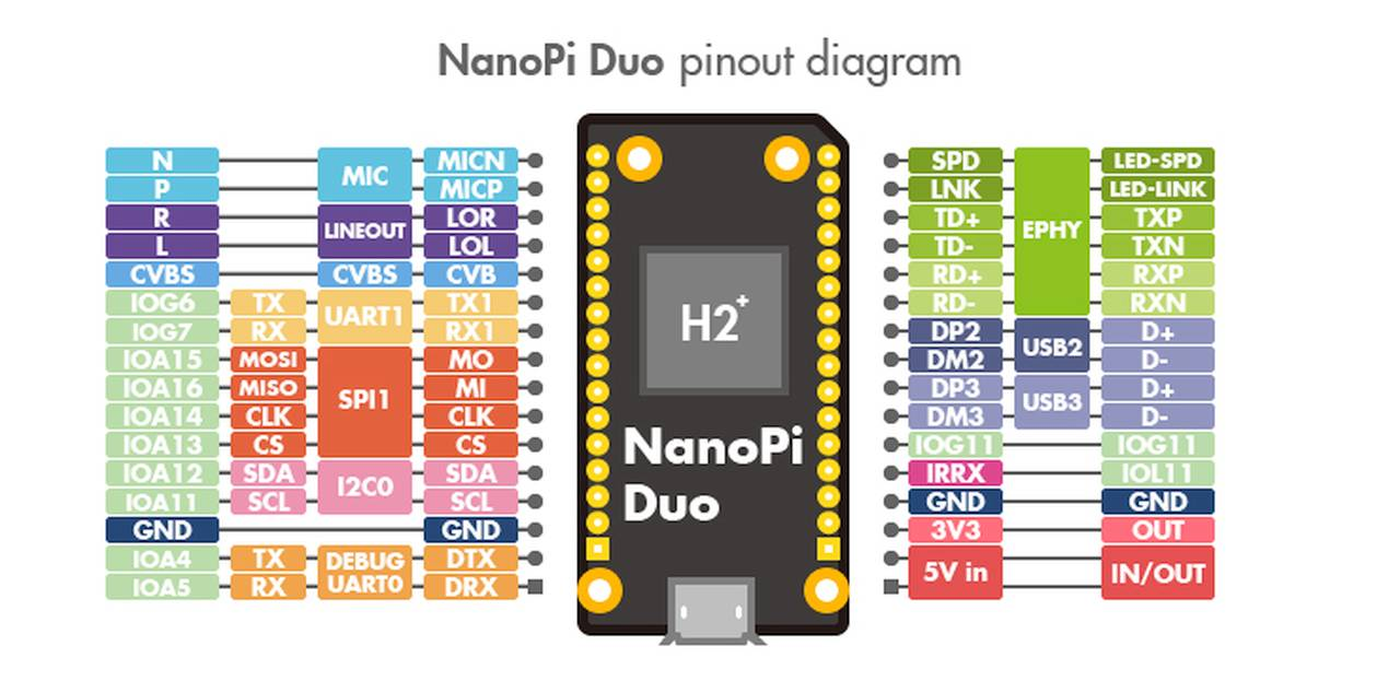 147257 Friendlyelec Nanopi Duo 512mb Quadcore Allwinner H2 Wiringpi Art Nr