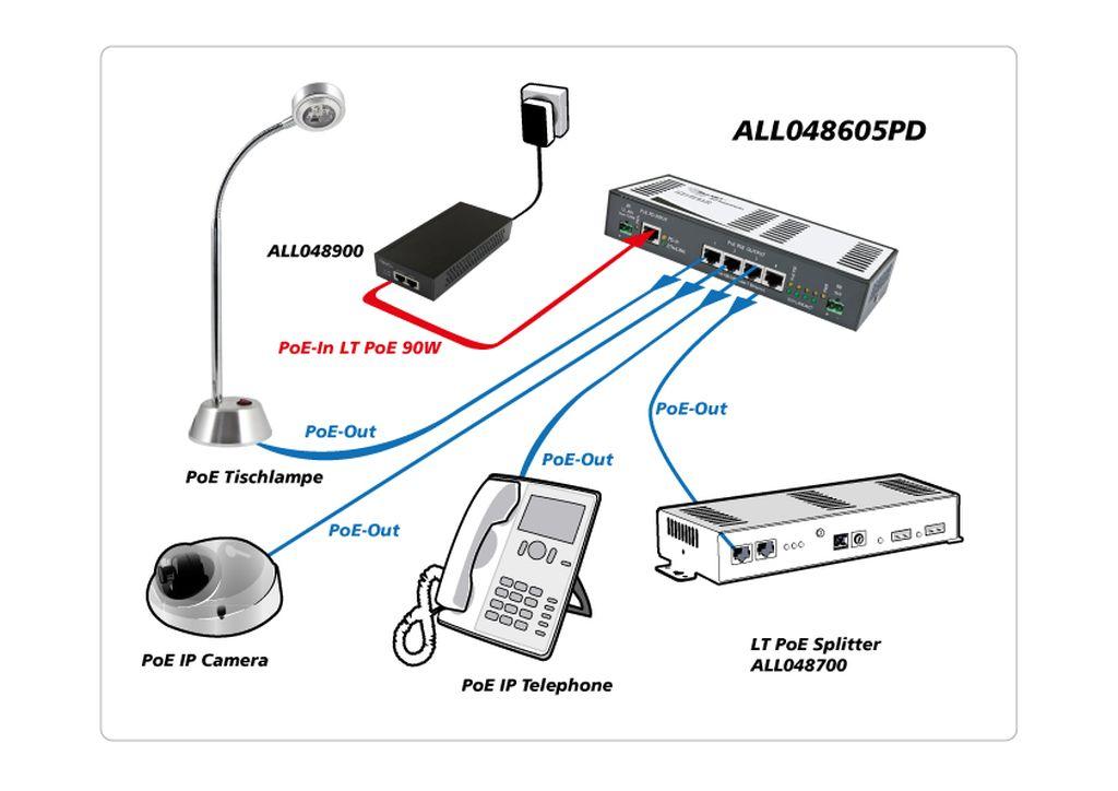 113046 Allnet All048605pd Unmanaged 5 Port Gigabit Poe