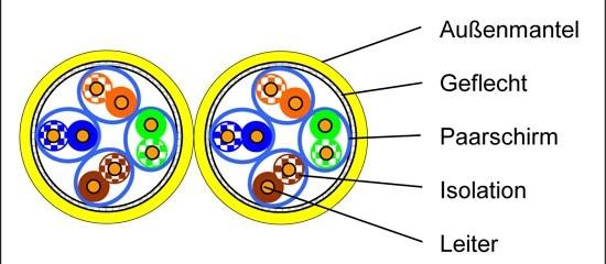 Voka 1500MHz Kabel CAT7a Halo S-STP(S/FTP) XLAN Duplex 100m Ring Gelb, Dca,
