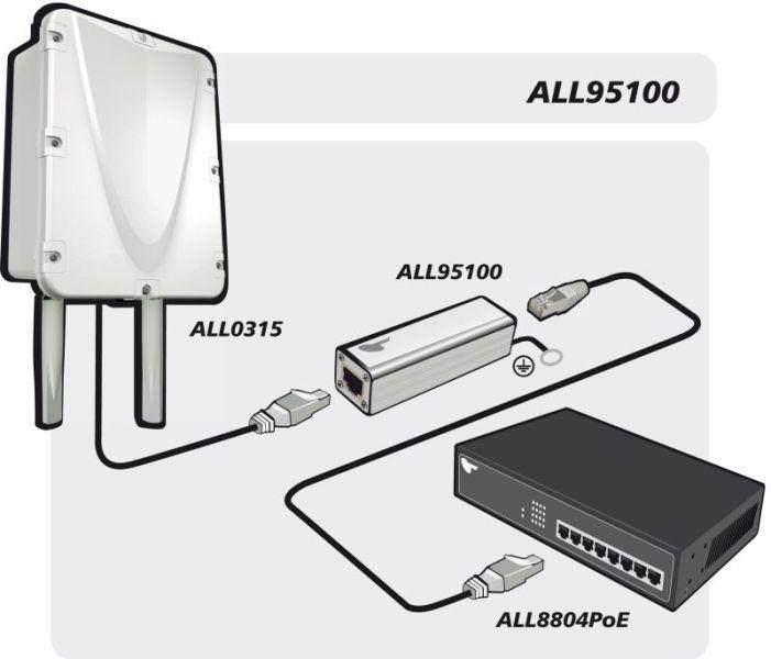 99305 - ALLNET / ALL95100 TP Cat 6 Überspannungs-/Blitzschutz