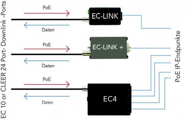 Phybridge Switch CLEER PoE over Coax zub. EC-Link+ 50W